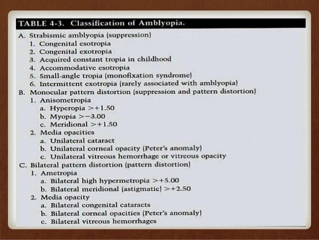 Amblyopia & its management by sivateja challa
