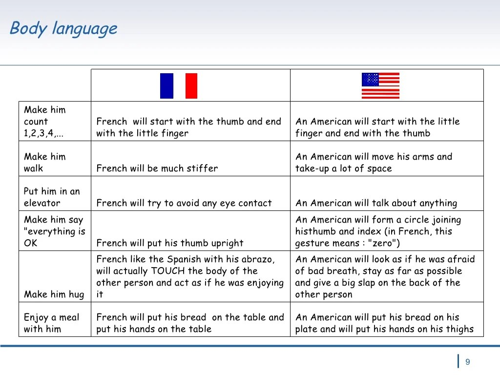 Body Language An American Will