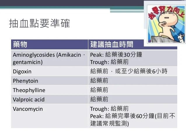 藥物血中濃度監測原則整理