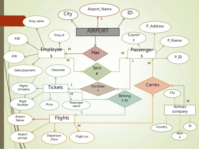 er model diagram in dbms clipsal light switch wiring australia database project airport management system