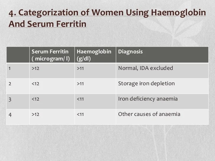 Assessement and management also anaemia in pregnancy rh slideshare