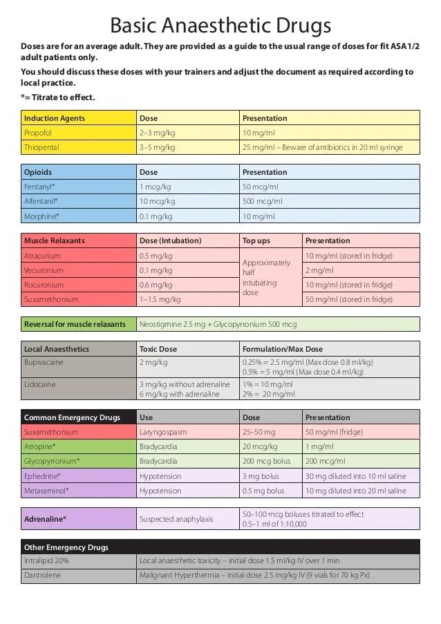 Anaesthetic drug crib sheet 8
