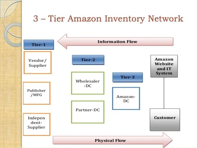 also  commerce models and web in supply chain rh slideshare