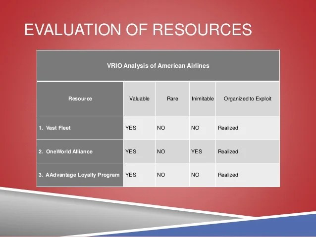 Functional Capability And Resource Analysis Presentation