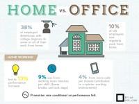 HOME OFFICE vs. 10% 38%