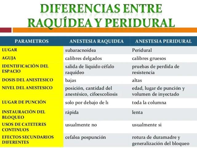 Resultado de imagen para DIFERENCIAS ENTRE RAQUIDEA Y EPIDURAL