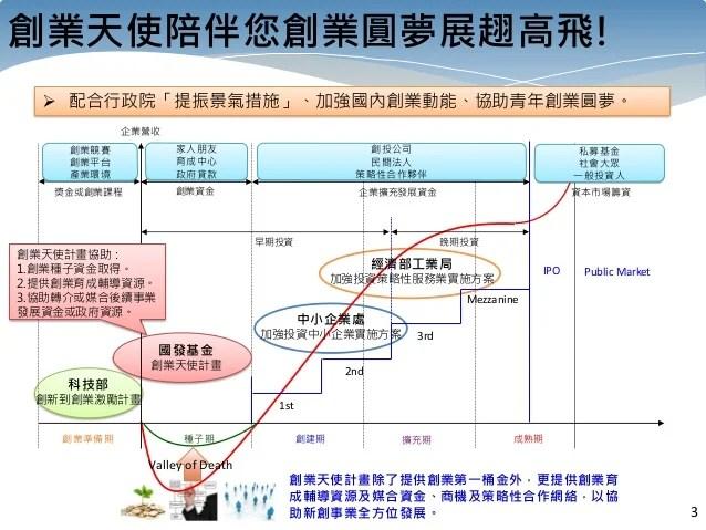 青創沙龍 #2 國發基金創業天使計畫:電梯簡報 - 計畫主持人賴荃賢