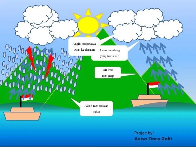 Animasi siklus hujan by anisa