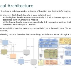 How Net Framework Works Diagram Humidifier Wiring An Introduction To Fundamental Architecture Concepts