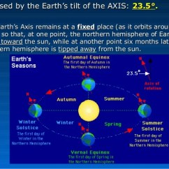 Earth Tilt And Seasons Diagram Caravan Socket Wiring - Sun Moon Relationships: Annual Motions/seasons