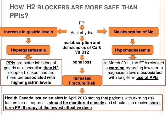 Antacid and h2 blocker combination