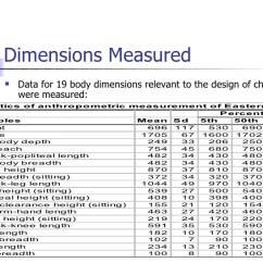 Ergonomic Chair Dimensions Wholesale Sashes Anthropometric Measurements Majed_awad