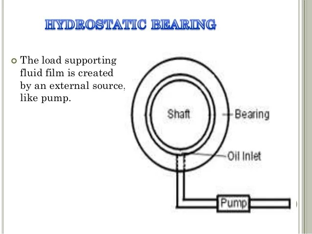 Anti Friction Bearing Wikipedia