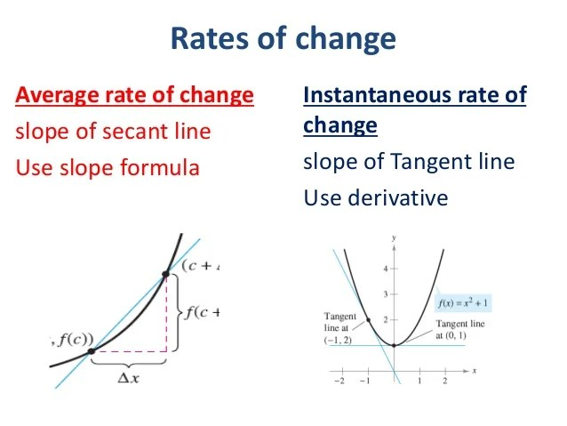 Image result for average rate of change vs instantaneous rate of change