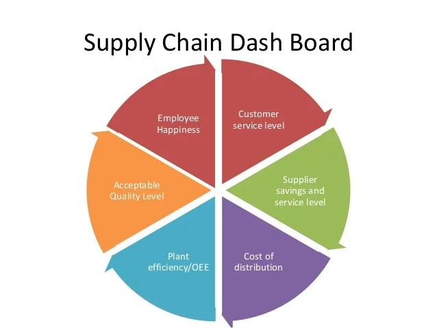 Driving business growth through Supply Chain practices