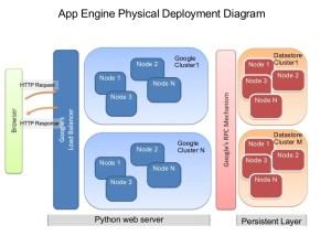 App Engine Physical Deployment Diagram