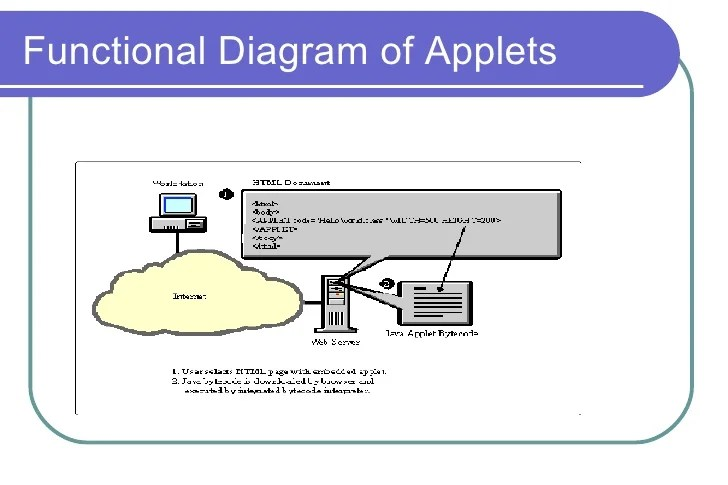 jvm architecture in java with diagram 1998 ford ranger stereo wiring applet - introducing applets
