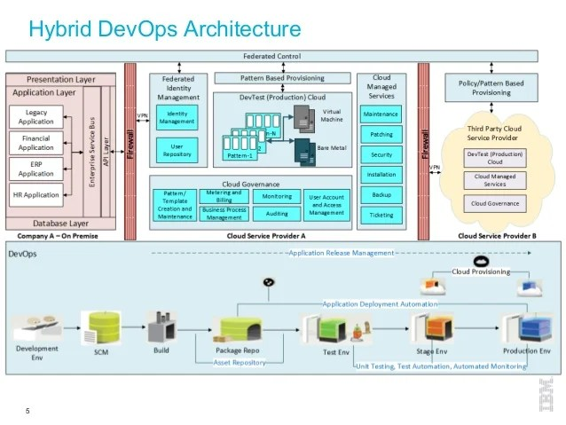 Application Lifecycle Transformationa DevOps Discussion  By David
