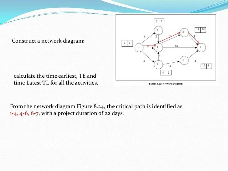 Network Problem CPM & PERT