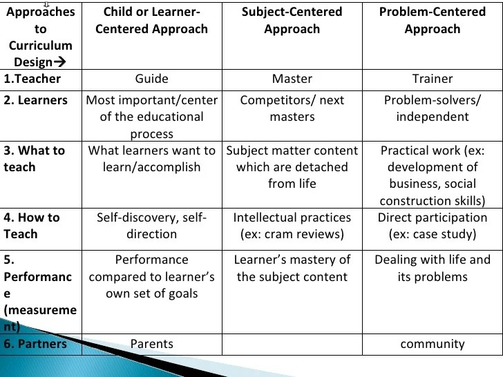 Child Centered Teaching Approach   Online Schools In