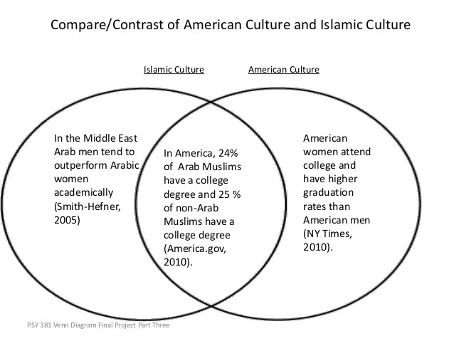 judaism hinduism venn diagram wiring for smoke detectors uk arab & muslim americans