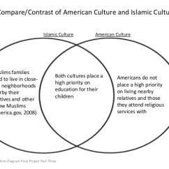 Christianity Vs Islam Venn Diagram Ducane Gas Furnace Wiring Arab Muslim Americans Islamic