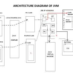 Jvm Architecture Diagram Single Line Wiring Of Java Virtual Machine Br 2
