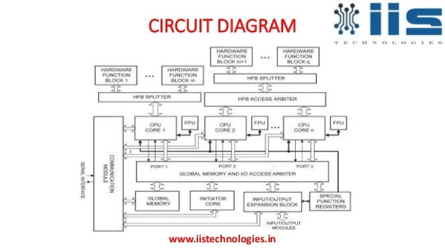 Logic Controller Block Diagram Programmable Logic Controller