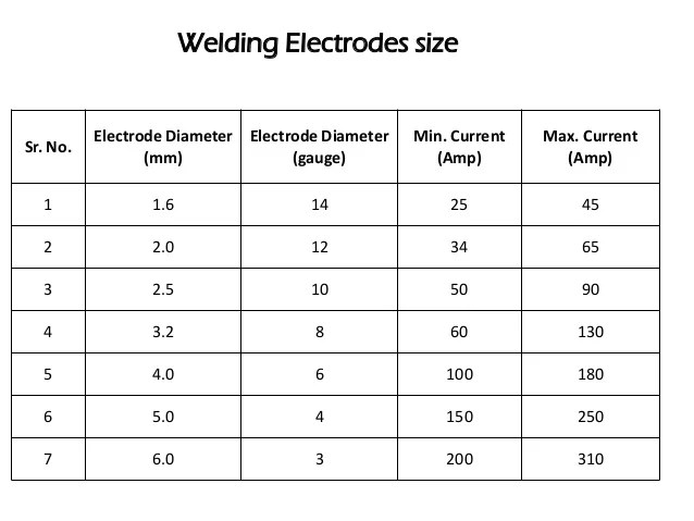 Welding electrodes size also arc rh slideshare