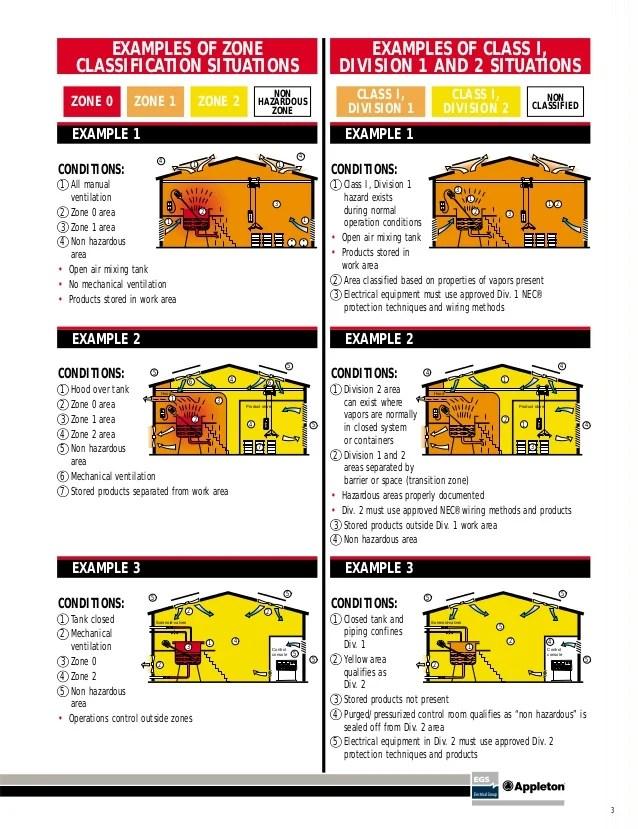 examples of zone classification also areas clasificadas iec nec rh slideshare