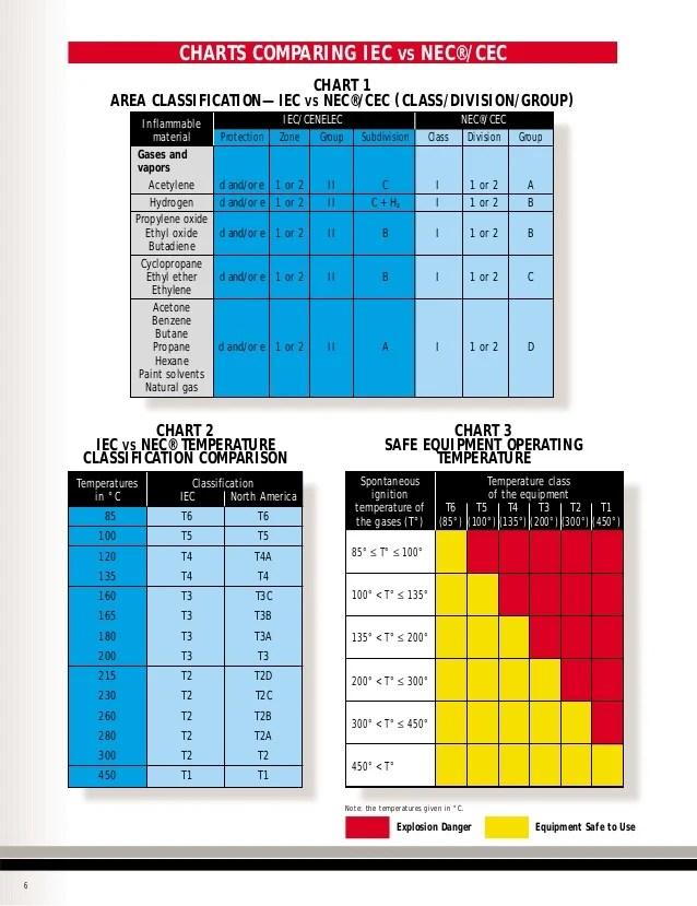 charts also areas clasificadas iec nec rh slideshare