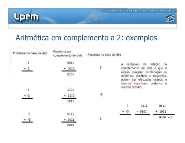 Aritmetica binaria complemento