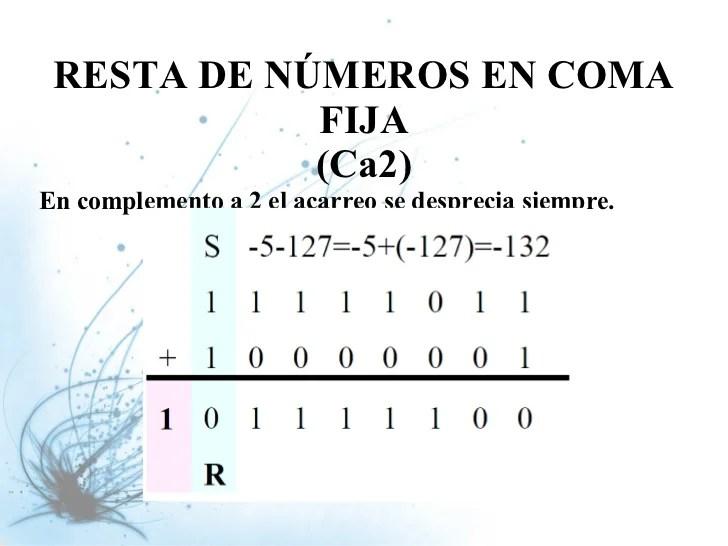 Aritmtica de los nmeros binarios