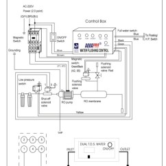 Flow Meter Wiring Diagram 1986 Chevy Truck Starter Aquapro Ro Water Treatment System ( Www.aquaprouae.com )