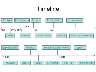 european history movements timeline movement modern renaissance throughout impressionism baroque gothic romanticism realism western ap rococo periods neoclassicism 20th cubism