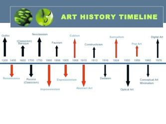 timeline renaissance history baroque 1600 gothic 1400 impressionism cubism 1700 rococo