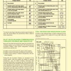 Profibus Pa Wiring Diagram 2003 Ford Ranger Engine Asco Series 551, 552, 553, Pilot Solenoid Valves, Atex Hazardous Area…