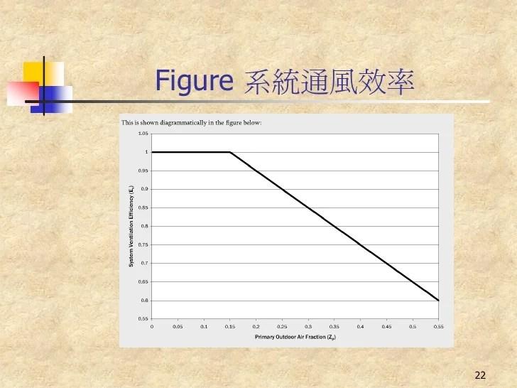 Ashrae 62.1 2010 最小外氣量需求計算