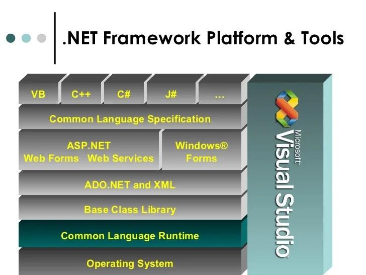 how net framework works diagram abdominal aorta asp wiring schematics architecture rh slideshare block of mvc