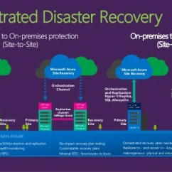 Microsoft Infrastructure Diagram Science Fair Board Business Continuity & Disaster Recovery With Azure