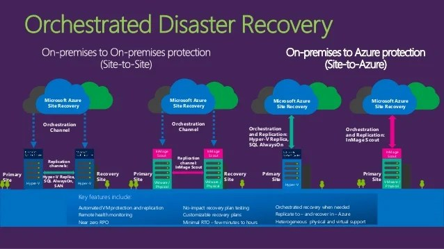 microsoft infrastructure diagram wiring for ez go gas golf cart business continuity & disaster recovery with azure