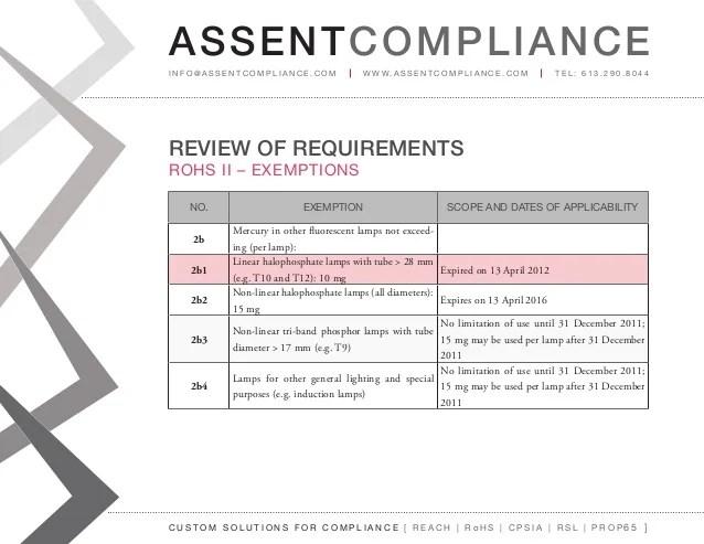 RoHS II Compliance Presentation - Assent Compliance