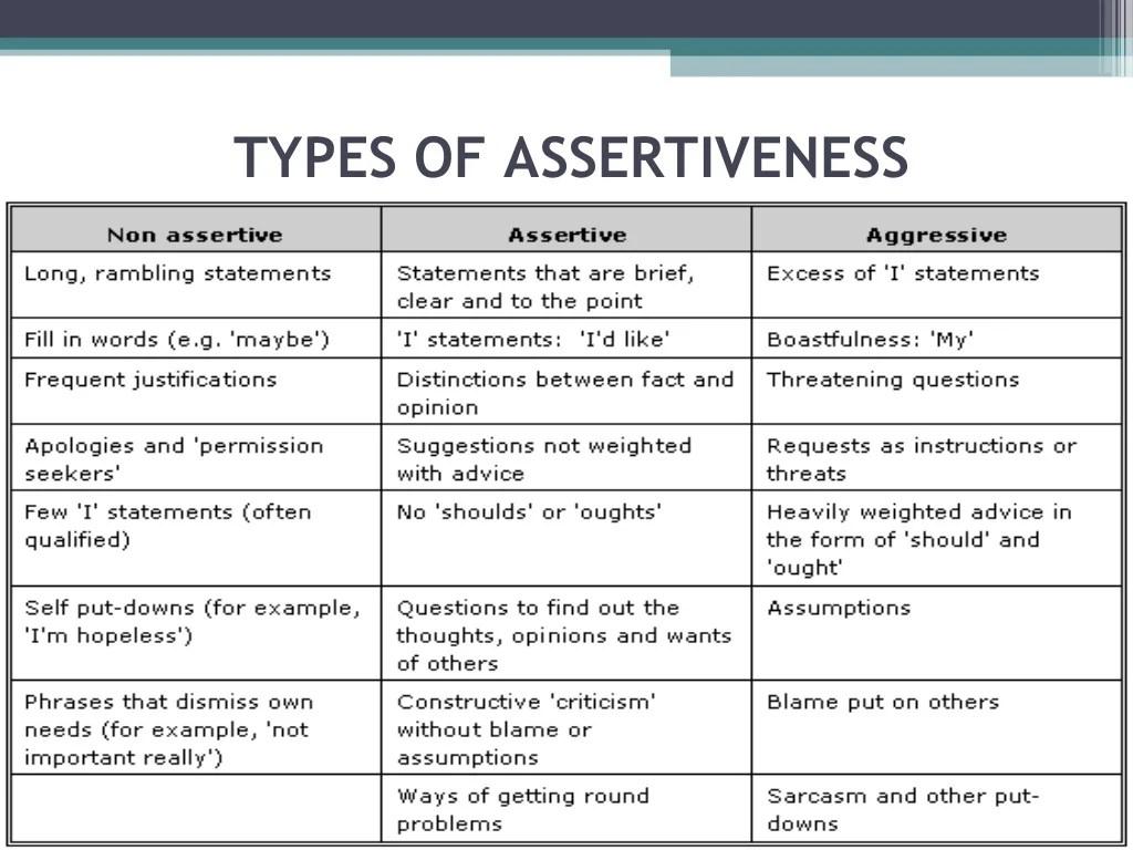 Assertiveness Ppt