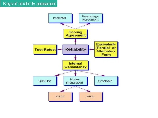 Validity and reliability in assessment
