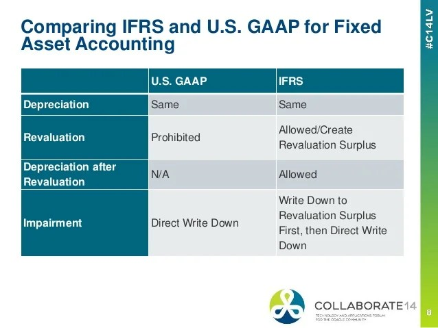 Asset Revaluation or Impairment  Understanding Release 12 Fixed Asse
