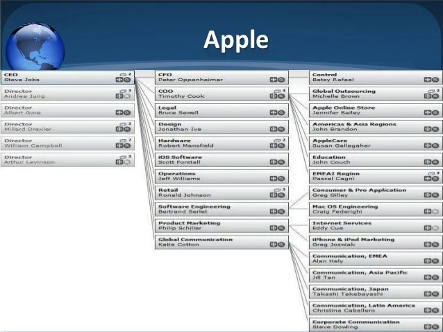 apple organizational chart