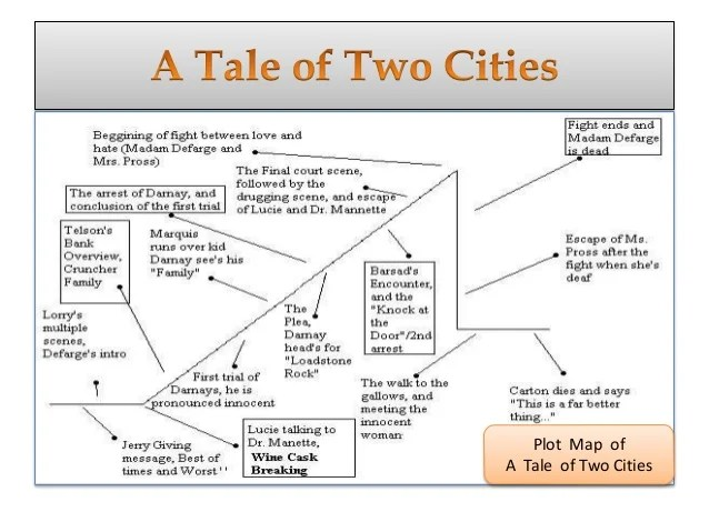 a raisin in the sun plot diagram franklin electric control box wiring tale of two cities diagrams thumbs musical