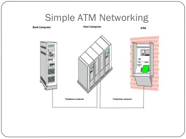 3g access network diagram