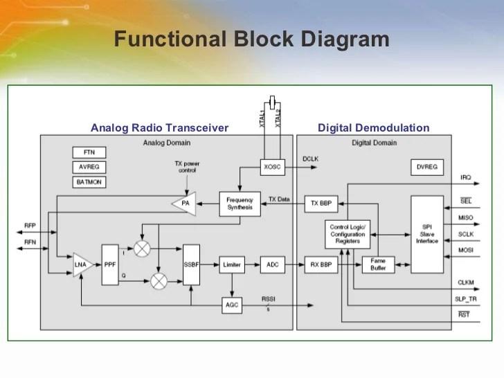 24G Radio Transceiver for IEEE802154 and ZigBee