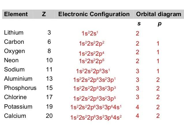 Atomic Models Electronic Config